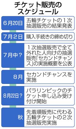 東京五輪チケット販売スケジュール